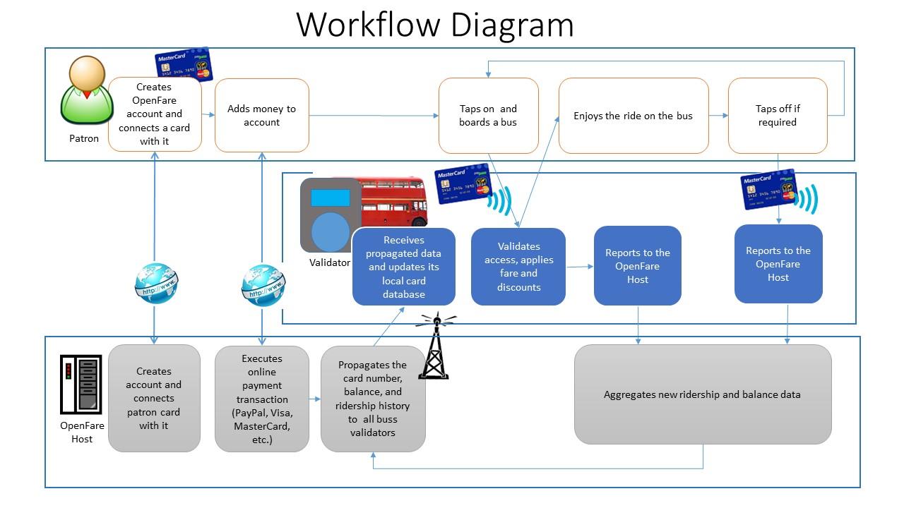 OpenFare Work Flow